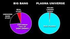Big Bang vs Plasma