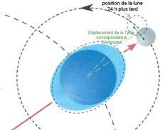 position de la lune