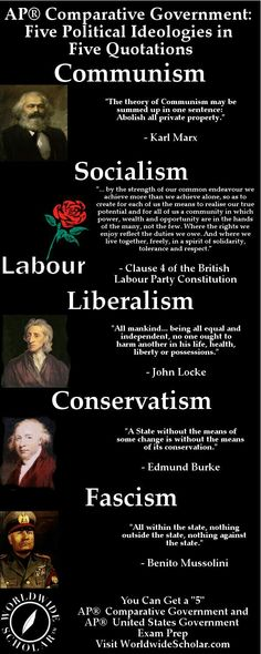 John Locke is a classical liberal (today called libertarian) and modern conservatism is about preserving and observing the constitution as it was written.
