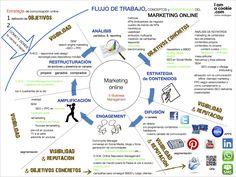 Flujo de Trabajo en Marketing Online - Pinned by Marketing Digital, Online Marketing, Comunity Manager, Fernando Gonzalez, Search Optimization, Best Seo, Day Trading, Digital Media, New Technology