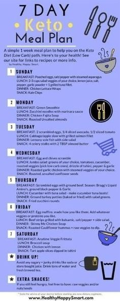 Keto Meal Plan! Ketogenic diet. Free 7 day plan. Sample meal plan. We also have a keto meal plan app! Check it out! by marquita #healthydietrecipesmealideas by marquita Meal Planning App, Diet Meal Plans, Keto Meal Plan, Different Diets, Meals For The Week, How To Plan, Ketogenic Diet, Low Carb Recipes, Food