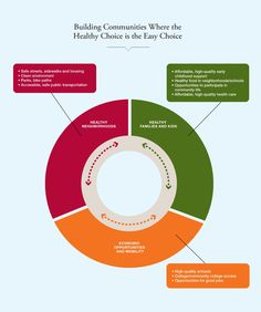 Building Communities Where the Healthy Choice is the Easy Choice