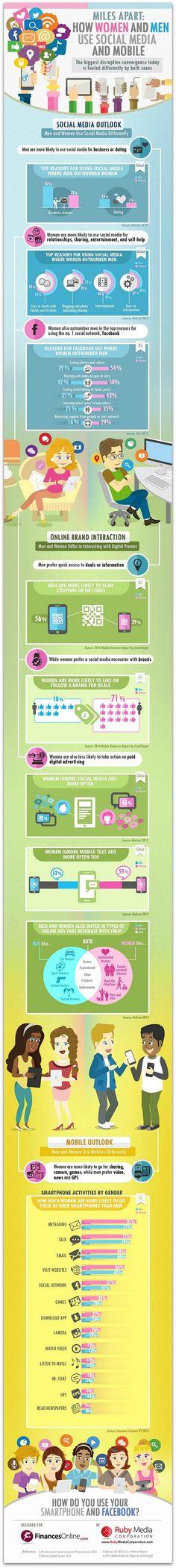 How men and women use social media << For social media strategy, training, management, and engagement, contact HugSpeak today! http://www.hugspeak.com/social-media-marketing/