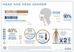 head-and-neck-cancer-statistics-worldwide-c0ezppui.png 796×562 pixels