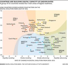 Interesting look. 50 countries traveling at different speeds towards the digital future: http://b-gat.es/1BAngIN