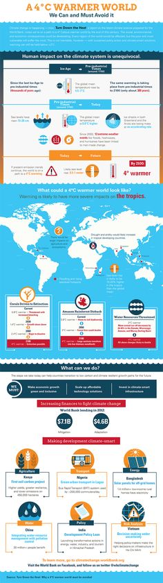 A 4 Degree Warmer World - We must and can avoid it (Infographic)