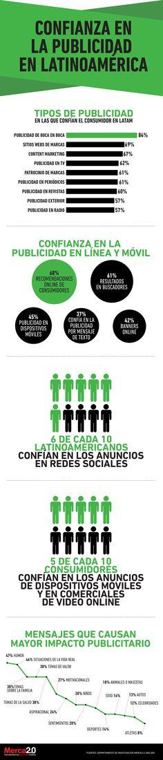 """""""Confianza en la publicidad en Latam"""". Un estudio realizado por Nielsen  indica que 84% de los consumidores alrededor del mundo confía en las recomendaciones de boca en boca."""