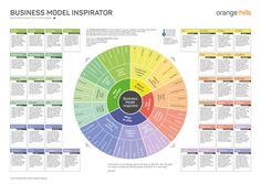"Inspiration durch ""Business Model Patterns"" in Business Design Workshops – Orange Hills GmbH Innovation Management, Innovation Strategy, Business Innovation, Business Management, Business Model Template, Business Design, Business Advisor, Business Planning, Digital Marketing Strategy"