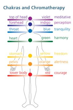 The Ancient Indian Art of the Chakras uses COLOR THERAPY to heal by TARGETING the problem area with the appropriate color according to the Chakra.