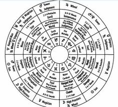 One of the many factors that separate amateur tarot students from the more serious tarot reader/scholar is the use of dignities (the relationship of cards in a tarot spread) andcorrespondences (relationships of tarot cards to other disciplines). Elizabeth Hazel's Tarot Decoded does an excellent job of marrying the tarot with astrology primarily, but also discusses numerological influences of the cards as well. #tarotcardscheatsheets