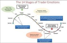 The 14 Stages of Trader Emotions