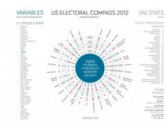 US electoral compass
