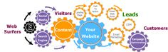 Plan and align your content to your business objectives and you have the recipe for lead generation success! Media Web, Email Marketing Campaign, Lead Generation, Search Engine Optimization, Seo