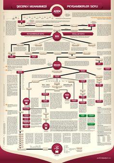 Peygamberler Soy Ağacı | Grafikle İslamiyet