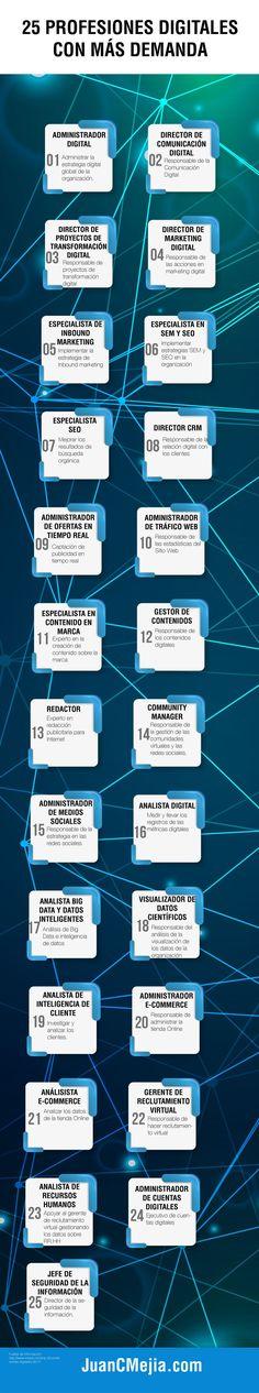 25 profesiones digitales con más demanda
