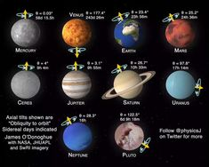 Our solar system planets ft. Pluto and their axial tilt, rotation and days 🔭 … Our solar system planets ft. Astronomy Crafts, Astronomy Quotes, Radio Astronomy, Astronomy Pictures, Astronomy Tattoo, Astronomy Science, Solar System Planets, Our Solar System, Solar System Video