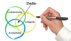 Data integrity is critical to for every aspect of a business to maintain consistency and accuracy in its useful lifecycle. Know more about HR Data integrity Search Engine Marketing, Marketing Plan, Online Marketing, Data Integrity, Business Intelligence, I Need To Know, Pen And Paper, Business Management, Human Resources