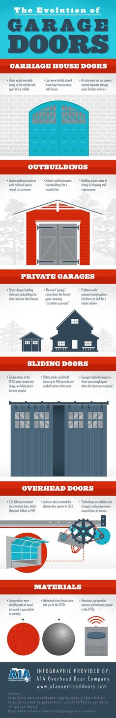 Do you have an automatic garage door opener? This innovative device first became popular in the 1970s! Click over to this infographic from a garage door company in Jacksonville to see other fun facts about the history of garage doors.