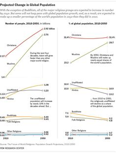 """Bad news: """"nones"""" projected to fall as percentage of worldwide population"""