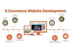 webmonx #webdesigning company in #hyderabad We provide #ecommercedevelopment services http://bit.ly/1L4LSNc