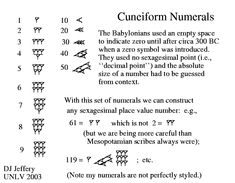 cuneiform numerals - took a history of math class were we had to learn how to do fractions and so on in cuneiform...  I never thought I 'd like it, but it was actually pretty fun!