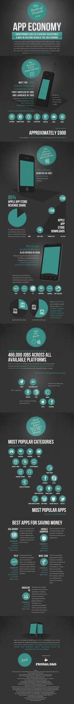 The mobile app economy.