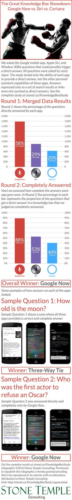 Google vs Siri vs Cortana: Which answers your questions the best? (Infographic)