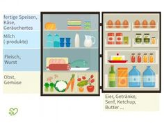 Tidiness in the fridge: How to store your food properly!de - Proper storage not only keeps the fridge tidy – your food also has a long shelf life! Room Interior, Interior Design Living Room, White Wall Paint, Ikea Organization, Organizing Ideas, Kitchen Rack, Kitchen Storage, Long Shelf, Farmhouse Style Decorating