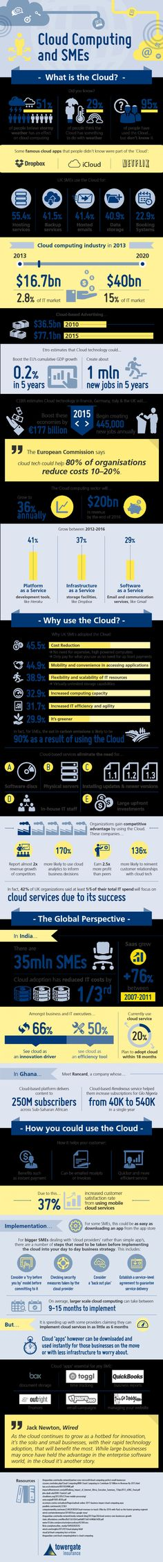 Is Cloud computing right for your small business? Our infographic explains the facts about Cloud computing and how SMEs can benefit from this technology. Cloud Computing Companies, What Is Cloud Computing, Computer Technology, Computer Science, Technology Apple, Computer Programming, Virtual Private Server, Cloud Infrastructure, Hosting Company