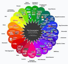 La era de la #conversación: escuchar, aprender y compartir. La era de lo #multimedia y las #social networks