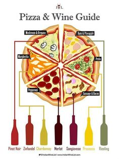 A simple #pizza and #wine pairing guide from @winewankers on Twitter pic.twitter.com/eMogwUokK0