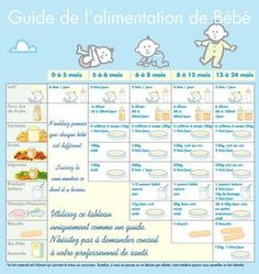 Allaitement et diversification alimentaire My Bebe, Bebe Baby, Baby Cooking, Baby Eating, Baby Boom, Baby Health, Newborn Pictures, Kids Education, Baby Care