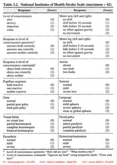 nih stroke scale print pdf authors and disclosures slp stuff rh pinterest com NIH Stroke Scale 2013 Chart NIHSS Stroke Scale Assessment