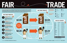 Fair trade infographics #fairtrade