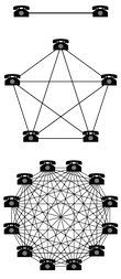 The science of networking systems: Metcalfe's law states that the value of a network is proportional to the square of the number of connected users of the system Social Tv, Social Media, Blockchain, Science Trivia, Latest Technology Gadgets, Technology Management, Kids On The Block, Good Old, Sunday School
