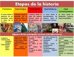 Etapas de la historia Ap Spanish, Good Student, Start Ups, Handwriting Practice, E-mail Marketing, History Class, Teaching Spanish, Social Science, Best Teacher