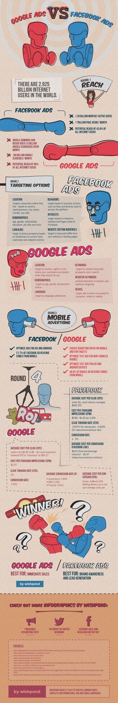 How Do #Google Ads And #Facebook Ads Compare? #infographic