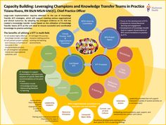 Mackenzie Health - Capacity Building- Leveraging Champions and Knowledge Transfer Teams in Practice