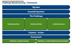 GRAPHIC  | Challenge Based Learning