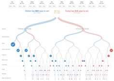The intention of this series, Learn ML Algorithms by coding, is to understand the intricacies of popular machine learning algorithms by coding them from scratch. Interactive Infographic, Interactive Map, Us Election 2016, Vba Excel, Ml Algorithms, Bubble Chart, Us Presidential Elections, Pivot Table, Decision Tree