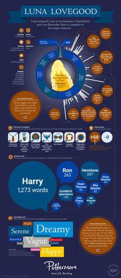 Luna Lovegood infographic