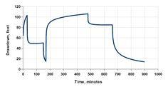 Comples aquifer step test drawdown.