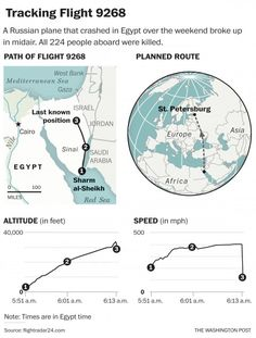 Russia and Egypt brush off British suggestion that bomb caused plane to crash - The Washington Post