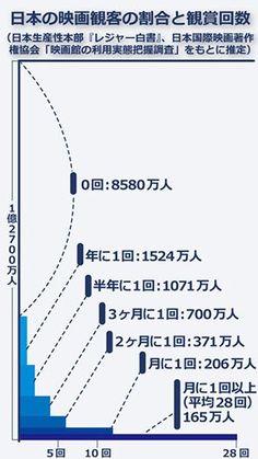 Simon_Sin @Simon_Sin  9 時間9 時間前 日本の映画を観る本数はこんな感じらしい。観る人は猛烈に見るけど大多数の人はそもそもほとんど映画を観てない。 #daycatch