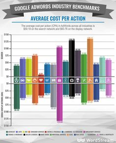Google AdWords Benchmarks for YOUR Industry [NEW DATA] | WordStream