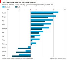 Economist: DJIA Stock Market Returns, % change by Chinese Astrological Calendar Year, 1900-2011