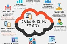 Do your business using digital marketing strategy rightly? Check on the below image as to how you can set up killer digital marketing strategy. Digital Marketing Strategy, Inbound Marketing, Affiliate Marketing, Marketing Na Internet, Plan Marketing, Whatsapp Marketing, Digital Marketing Trends, Marketing Online, Influencer Marketing