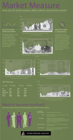 How do US stock markets affect others around the world? [Infographic] #StockMarketTrading