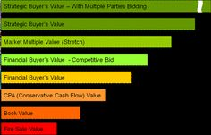 Business Valuation Business Valuation, Book Value, Tax Preparation, Delhi India, Marketing, How To Plan, Projects, Log Projects, Goa India