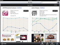 "App battle. Food category no.1 app    [금주의 앱 배틀 : Food category 앱 특집]  앱스토어에 새로 신설된 카테고리인 ""Food"" 의 인기앱을 소개합니다.   전세계적으로 11개국에서 여전히 최고를 달리는 ""Jamie's Recipes""(free)앱과 한국의 요리의 자존심을 걸고 나온 ""스토리쿡StoryCook Cookbook""(free)입니다. 요리 레시피와 동영상을 볼 수 있는 생생한 요리 어플리케이션입니다. 이제 요리도 스마트폰과 아이패드로 술술술 잘 할 수 있습니다."